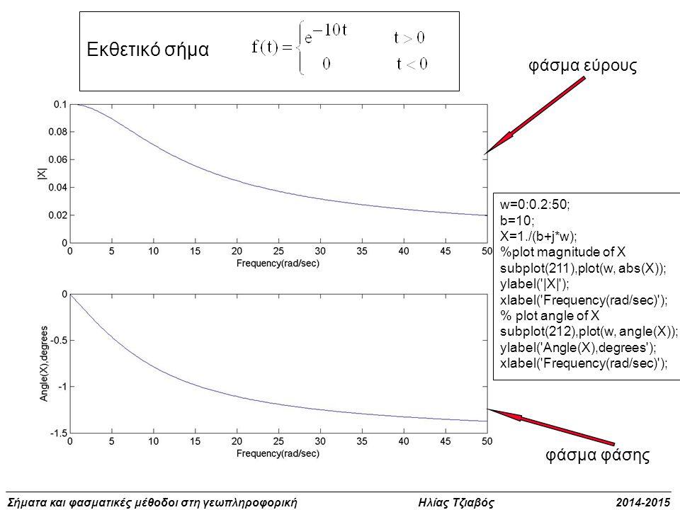 Σήματα και φασματικές μέθοδοι στη γεωπληροφορική Ηλίας Τζιαβός 2014-2015 Εκθετικό σήμα w=0:0.2:50; b=10; X=1./(b+j*w); %plot magnitude of X subplot(21
