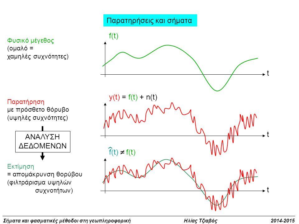 Σήματα και φασματικές μέθοδοι στη γεωπληροφορική Ηλίας Τζιαβός 2014-2015 Παρατηρήσεις και σήματα t f(t) Φυσικό μέγεθος (ομαλό = χαμηλές συχνότητες) t