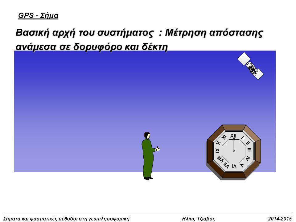 Σήματα και φασματικές μέθοδοι στη γεωπληροφορική Ηλίας Τζιαβός 2014-2015 Βασική αρχή του συστήματος : Μέτρηση απόστασης ανάμεσα σε δορυφόρο και δέκτη