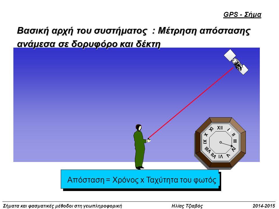 Σήματα και φασματικές μέθοδοι στη γεωπληροφορική Ηλίας Τζιαβός 2014-2015 Xll Vl Xl lll l ll lV V Vll Vlll X lX Απόσταση = Χρόνος x Ταχύτητα του φωτός