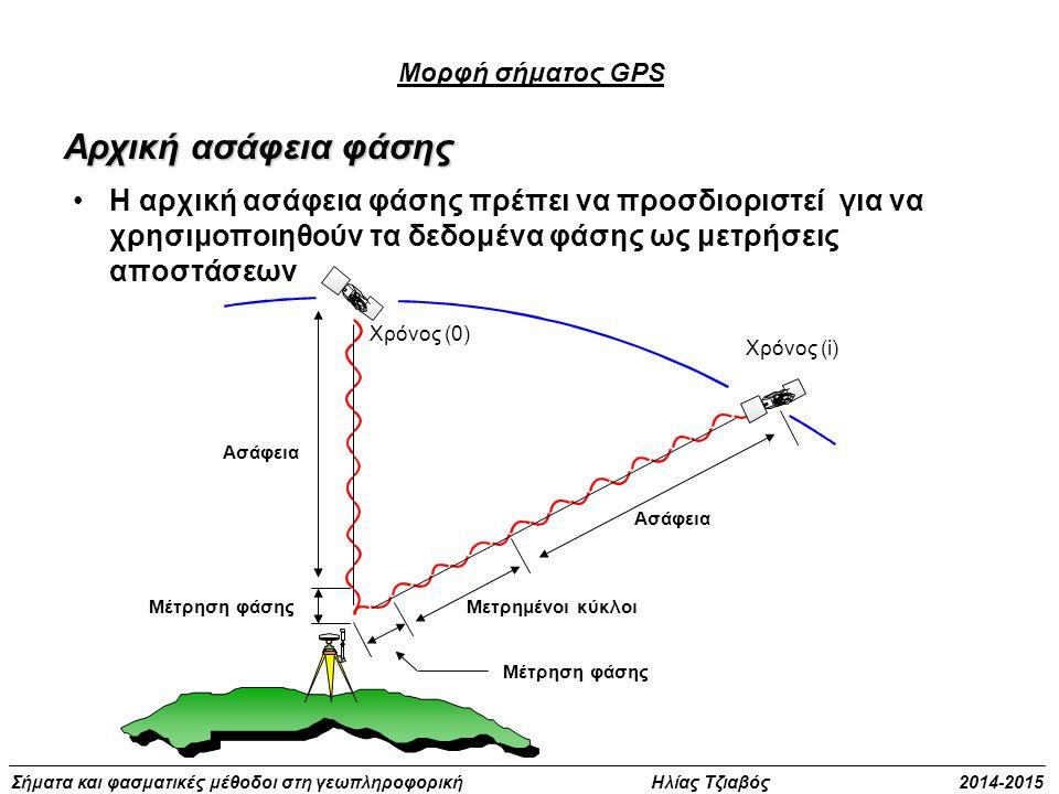 Σήματα και φασματικές μέθοδοι στη γεωπληροφορική Ηλίας Τζιαβός 2014-2015 Χρόνος (0) Ασάφεια Χρόνος (i) Ασάφεια Μετρημένοι κύκλοιΜέτρηση φάσης Αρχική α