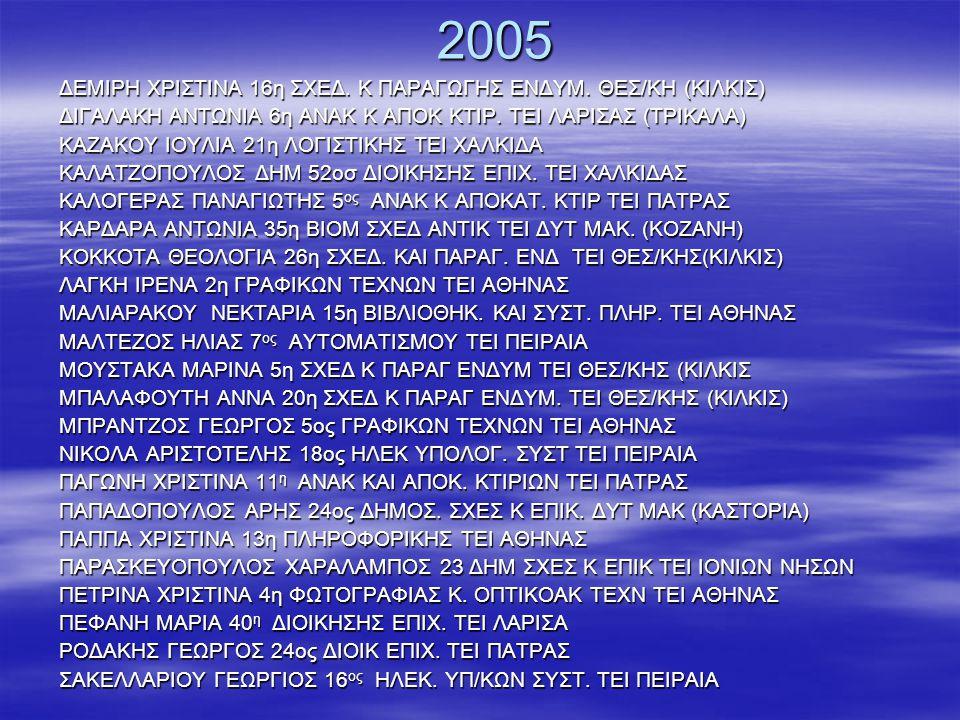 2004  ΓΟΥΛΙΜΗ ΜΑΓΔΑΛΗΝΗ 2η ΛΟΓΙΣΤΙΚΗ ΤΕΙ ΧΑΛΚΙΛΔΑΣ  ΔΗΜΑ ΕΒΙΣΑ 25η ΔΙΟΙΚ/ΣΗΣ ΕΠΙΧ/ΣΕΩΝ ΤΕΙ ΚΑΒΑΛΑΣ  ΔΙΑΜΑΝΤΗ ΑΛΕΞΑΝΔΡΑ 7η ΛΑΪΚΗΣ ΠΑΡΑΔΟΣΗΣ ΜΟΥΣΙΚΗΣ