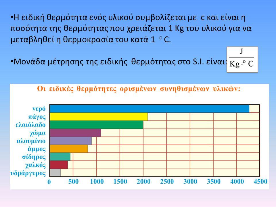 Η ειδική θερμότητα ενός υλικού συμβολίζεται με c και είναι η ποσότητα της θερμότητας που χρειάζεται 1 Κg του υλικού για να μεταβληθεί η θερμοκρασία το