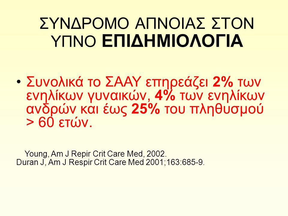Συνολικά το ΣΑΑΥ επηρεάζει 2% των ενηλίκων γυναικών, 4% των ενηλίκων ανδρών και έως 25% του πληθυσμού > 60 ετών.