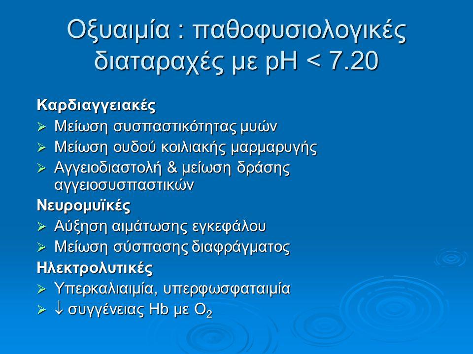 Οξυαιμία : παθοφυσιολογικές διαταραχές με pH < 7.20 Καρδιαγγειακές  Μείωση συσπαστικότητας μυών  Μείωση ουδού κοιλιακής μαρμαρυγής  Αγγειοδιαστολή