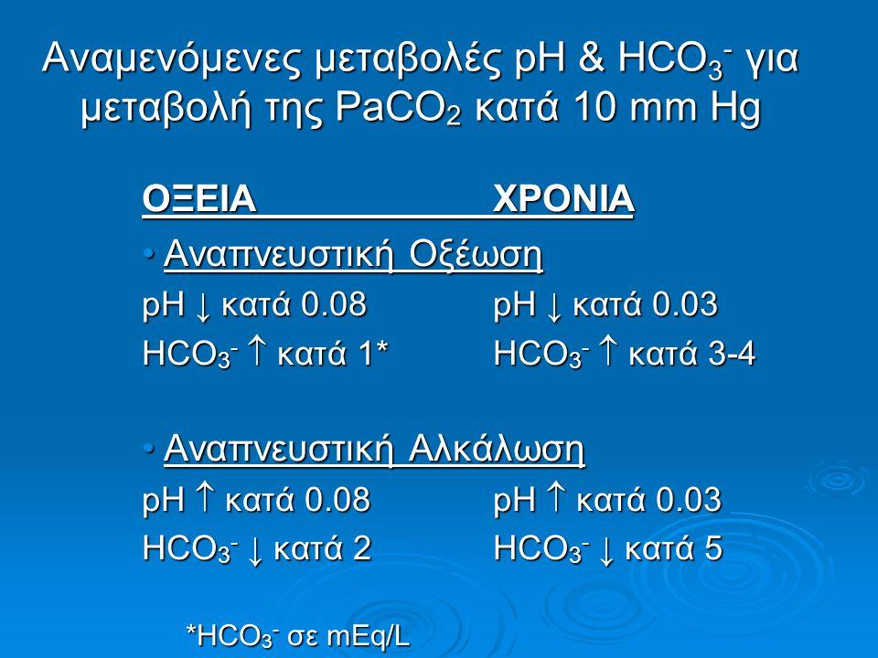 Αναμενόμενες μεταβολές pH & HCO 3 - για μεταβολή της PaCO 2 κατά 10 mm Hg ΟΞΕΙΑΧΡΟΝΙΑ Αναπνευστική ΟξέωσηΑναπνευστική Οξέωση pH ↓ κατά 0.08pH ↓ κατά 0