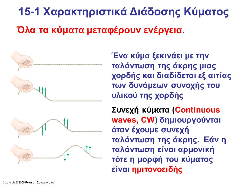 Copyright © 2009 Pearson Education, Inc. Όλα τα κύματα μεταφέρουν ενέργεια. Ένα κύμα ξεκινάει με την ταλάντωση της άκρης μιας χορδής και διαδίδεται εξ