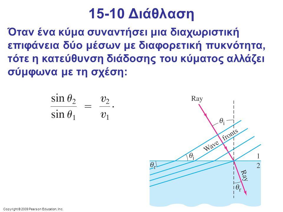 Όταν ένα κύμα συναντήσει μια διαχωριστική επιφάνεια δύο μέσων με διαφορετική πυκνότητα, τότε η κατεύθυνση διάδοσης του κύματος αλλάζει σύμφωνα με τη σ