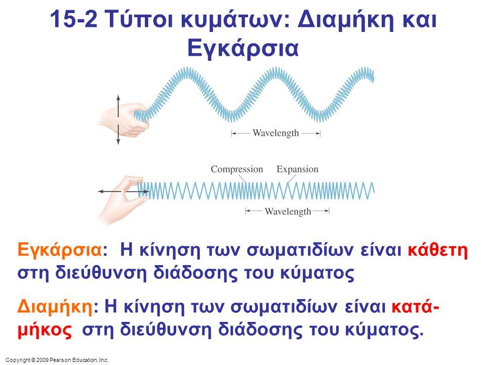 Copyright © 2009 Pearson Education, Inc. Εγκάρσια: Η κίνηση των σωματιδίων είναι κάθετη στη διεύθυνση διάδοσης του κύματος Διαμήκη: Η κίνηση των σωματ