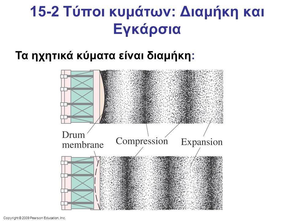Copyright © 2009 Pearson Education, Inc. Τα ηχητικά κύματα είναι διαμήκη: 15-2 Τύποι κυμάτων: Διαμήκη και Εγκάρσια