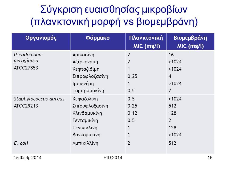 16 ΟργανισμόςΦάρμακοΠλανκτονική MIC (mg/l) Βιομεμβράνη MIC (mg/l) Pseudomonas aeruginosa ATCC27853 Αμικασίνη Αζτρεονάμη Κεφταζιδίμη Σιπροφλοξασίνη Ιμι