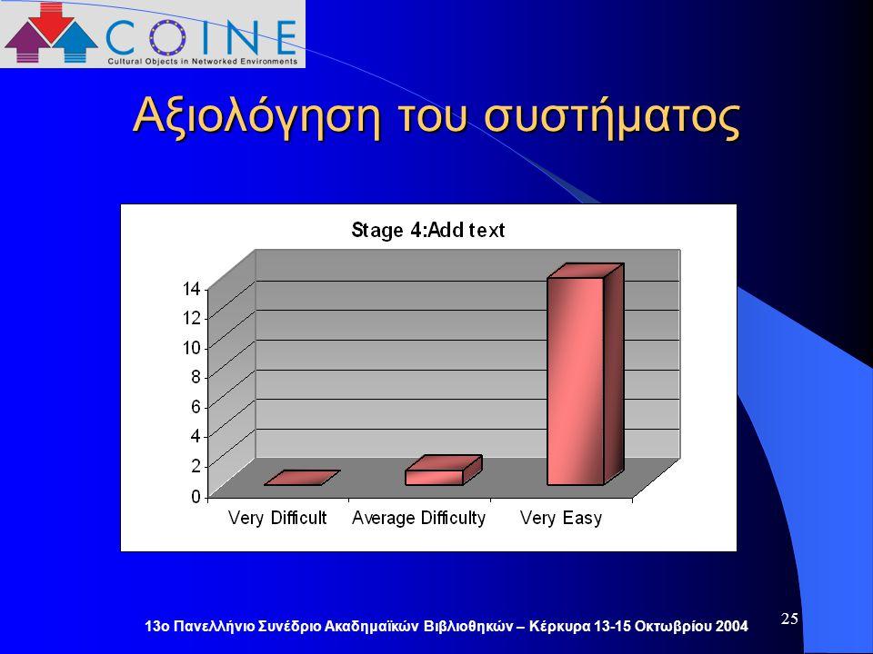 13ο Πανελλήνιο Συνέδριο Ακαδημαϊκών Βιβλιοθηκών – Κέρκυρα 13-15 Οκτωβρίου 2004 25 Αξιολόγηση του συστήματος