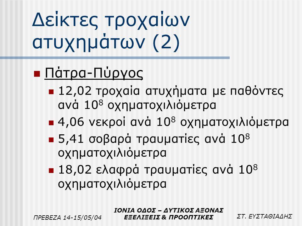 ΣΤ. ΕΥΣΤΑΘΙΑΔΗΣ ΠΡΕΒΕΖΑ 14-15/05/04 ΙΟΝΙΑ ΟΔΟΣ – ΔΥΤΙΚΟΣ ΑΞΟΝΑΣ ΕΞΕΛΙΞΕΙΣ & ΠΡΟΟΠΤΙΚΕΣ Δείκτες τροχαίων ατυχημάτων (2) Πάτρα-Πύργος 12,02 τροχαία ατυχ