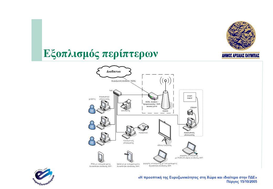 «Η προοπτική της Ευρυζωνικότητας στη Χώρα και ιδιαίτερα στην ΠΔΕ» Πύργος 15/10/2005 Εξοπλισμός περίπτερων