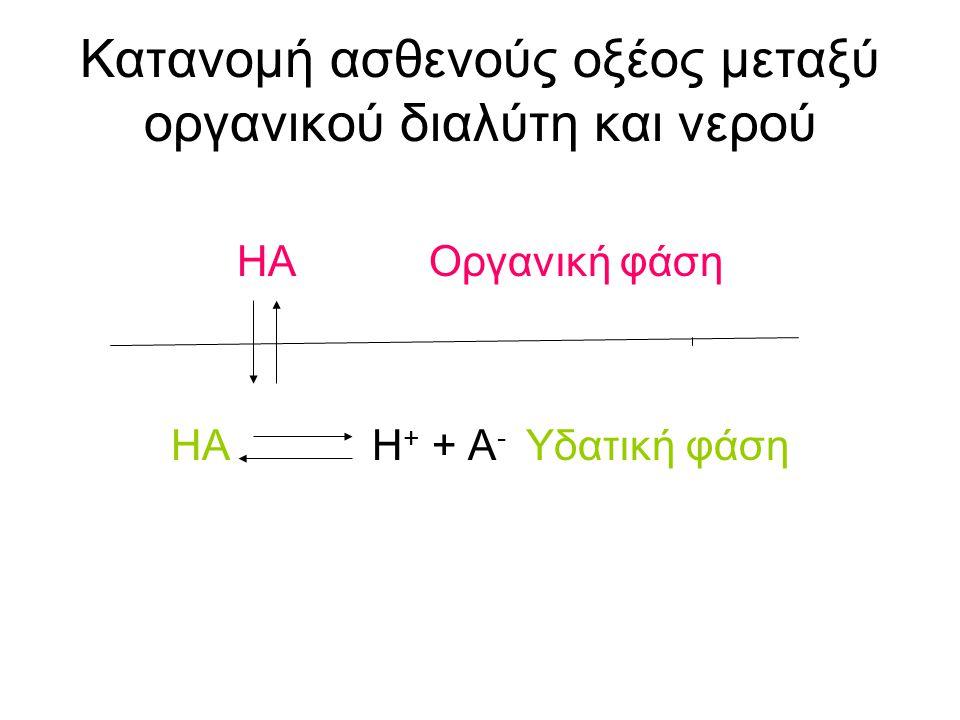 Κατανομή ασθενούς οξέος μεταξύ οργανικού διαλύτη και νερού ΗΑ Οργανική φάση ΗΑ Η + + Α - Υδατική φάση