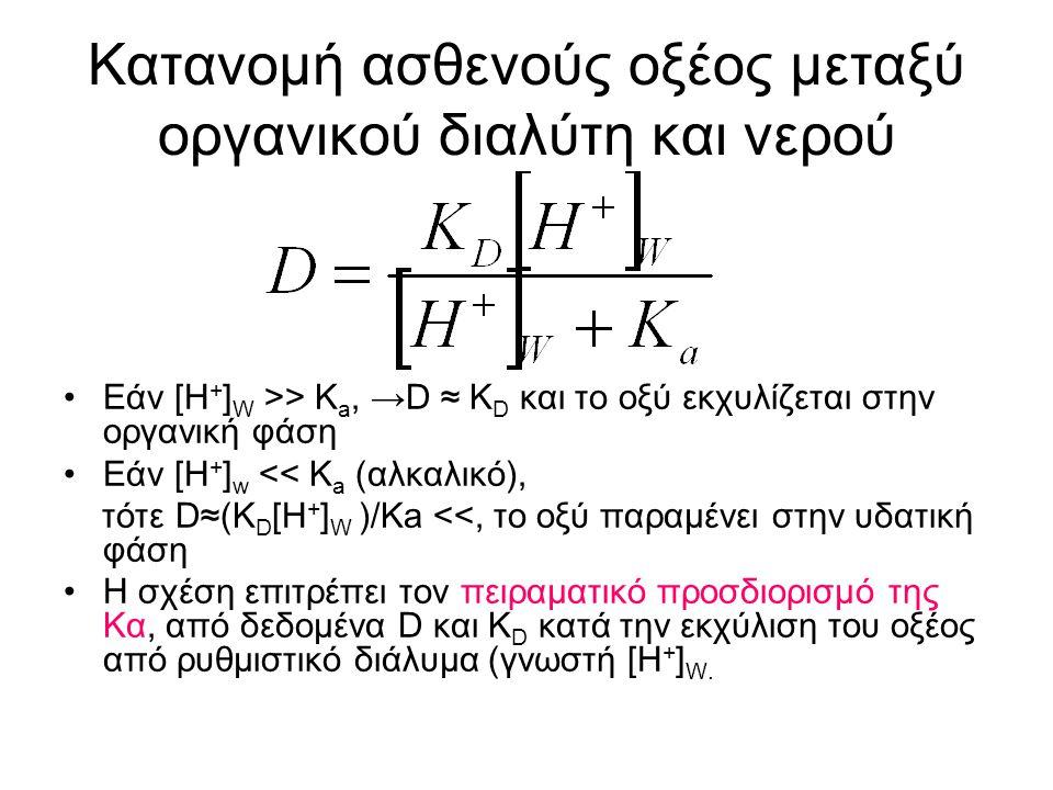 Εάν [Η + ] W >> K a, →D ≈ K D και το οξύ εκχυλίζεται στην οργανική φάση Εάν [Η + ] w << K a (αλκαλικό), τότε D≈(K D [H + ] W )/Ka <<, το οξύ παραμένει