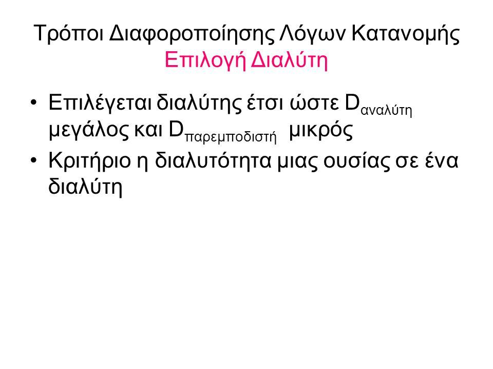 Τρόποι Διαφοροποίησης Λόγων Κατανομής Επιλογή Διαλύτη Επιλέγεται διαλύτης έτσι ώστε D αναλύτη μεγάλος και D παρεμποδιστή μικρός Κριτήριο η διαλυτότητα