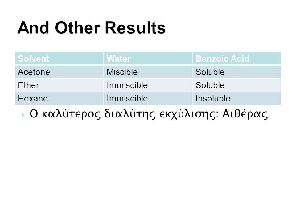 SolventWaterBenzoic Acid AcetoneMiscibleSoluble EtherImmiscibleSoluble HexaneImmiscibleInsoluble  Ο καλύτερος διαλύτης εκχύλισης: Αιθέρας