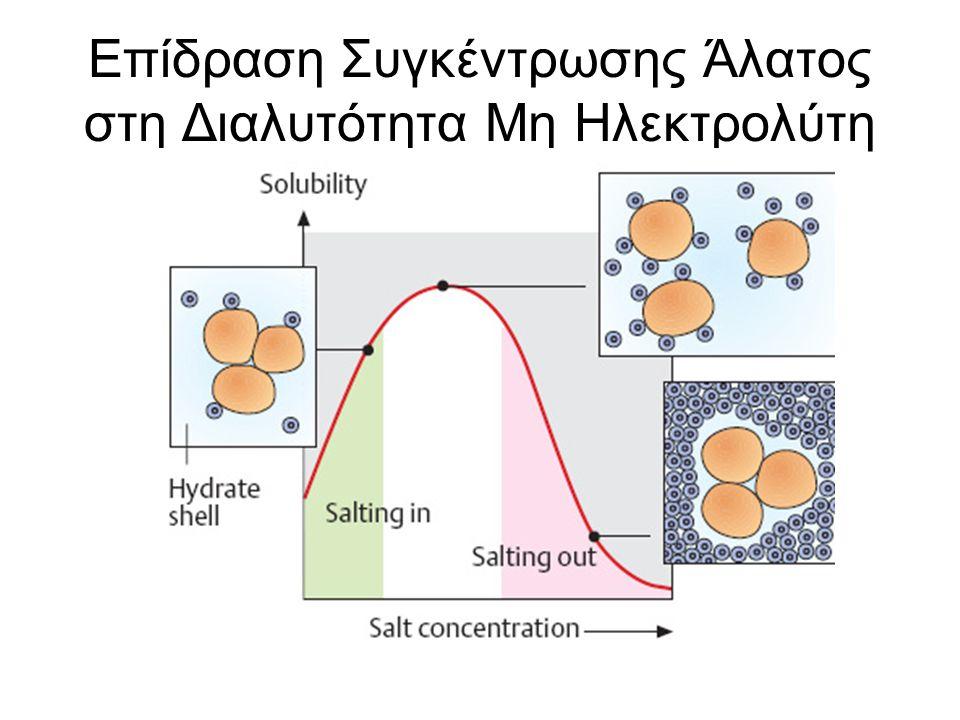 Επίδραση Συγκέντρωσης Άλατος στη Διαλυτότητα Μη Ηλεκτρολύτη