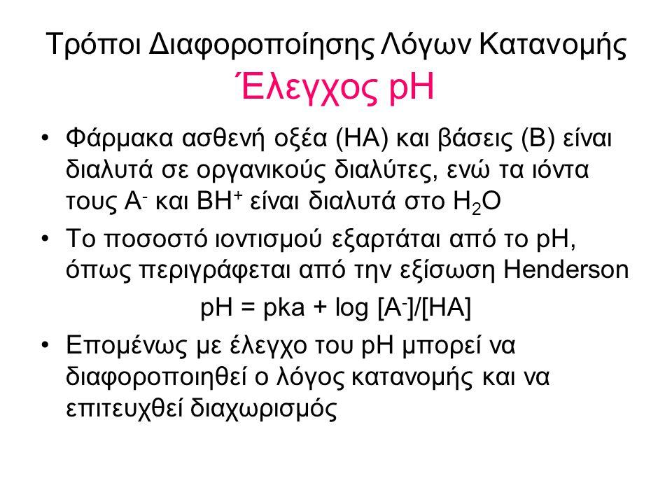 Τρόποι Διαφοροποίησης Λόγων Κατανομής Έλεγχος pH Φάρμακα ασθενή οξέα (ΗΑ) και βάσεις (Β) είναι διαλυτά σε οργανικούς διαλύτες, ενώ τα ιόντα τους Α - κ