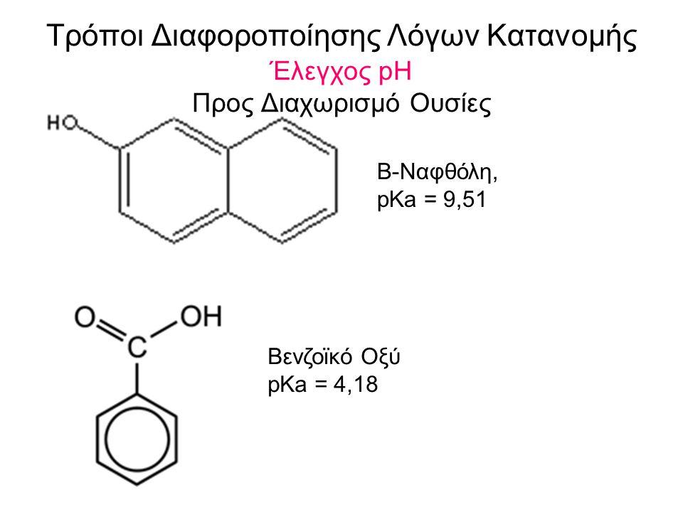 Τρόποι Διαφοροποίησης Λόγων Κατανομής Έλεγχος pH Προς Διαχωρισμό Ουσίες Β-Ναφθόλη, pKa = 9,51 Βενζοϊκό Οξύ pKa = 4,18