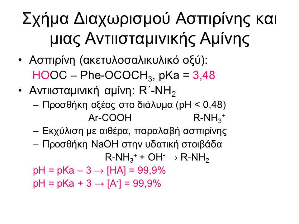 Σχήμα Διαχωρισμού Ασπιρίνης και μιας Αντιισταμινικής Αμίνης Ασπιρίνη (ακετυλοσαλικυλικό οξύ): HOOC – Phe-OCOCH 3, pKa = 3,48 Αντιισταμινική αμίνη: R΄-