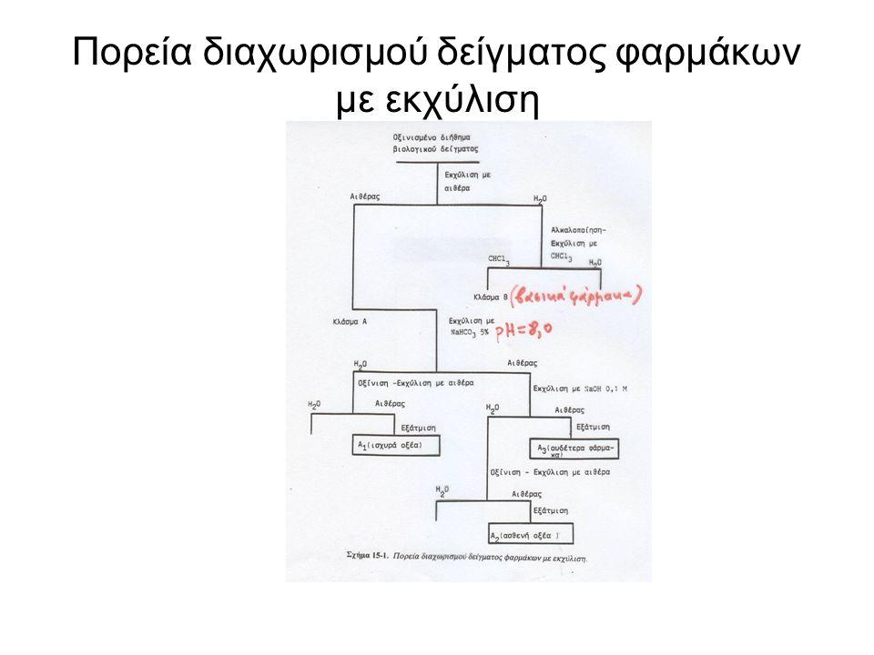 Πορεία διαχωρισμού δείγματος φαρμάκων με εκχύλιση