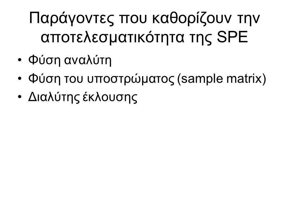 Παράγοντες που καθορίζουν την αποτελεσματικότητα της SPE Φύση αναλύτη Φύση του υποστρώματος (sample matrix) Διαλύτης έκλουσης