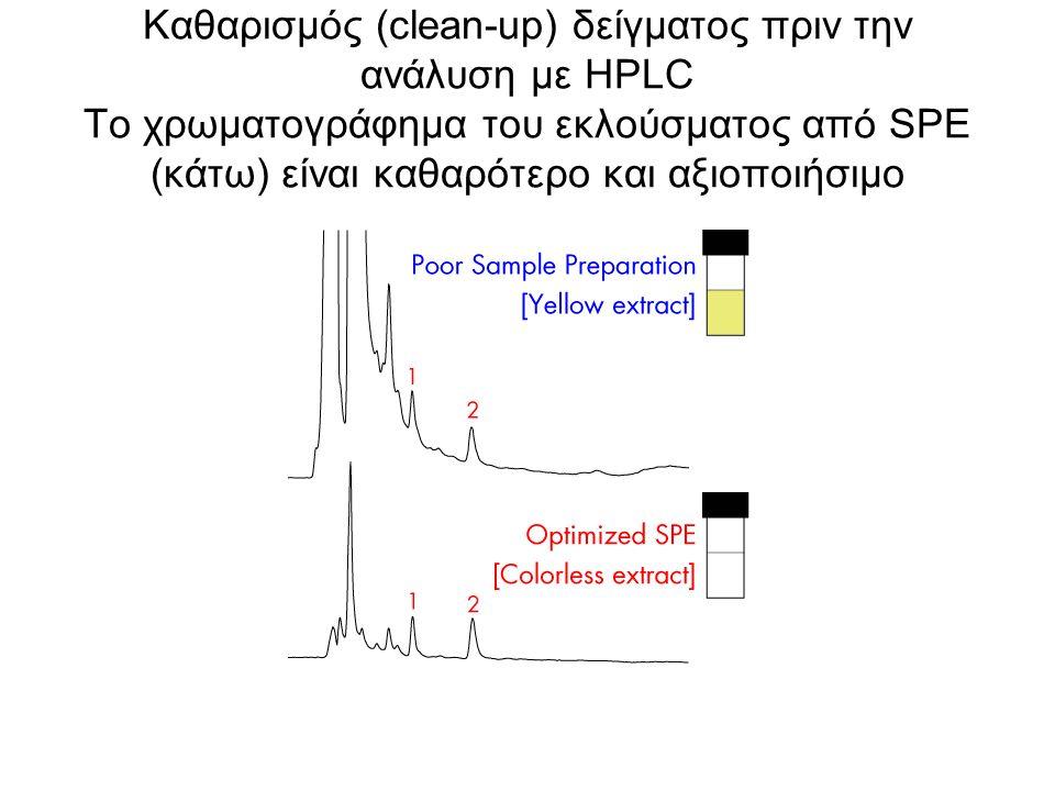 Καθαρισμός (clean-up) δείγματος πριν την ανάλυση με HPLC Το χρωματογράφημα του εκλούσματος από SPE (κάτω) είναι καθαρότερο και αξιοποιήσιμο