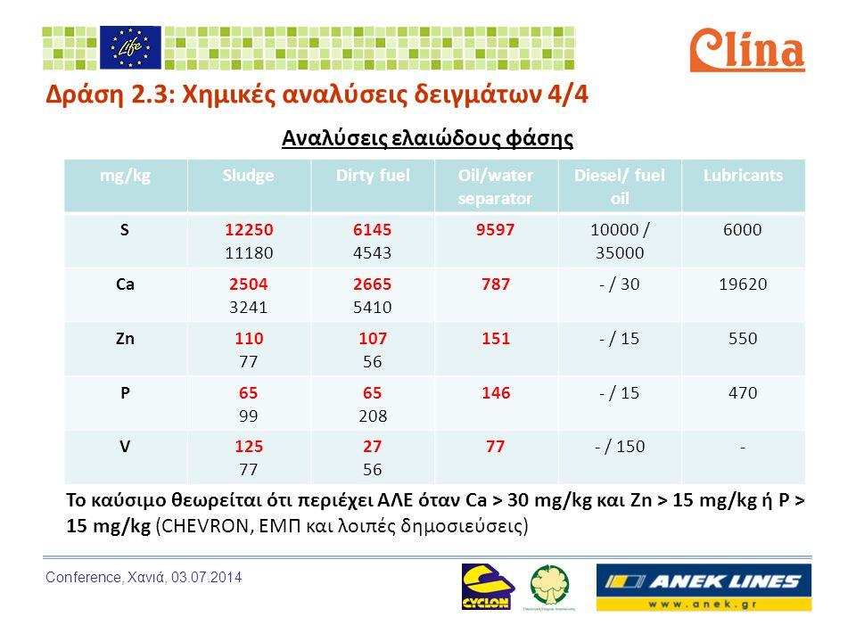 Conference, Χανιά, 03.07.2014 mg/kgSludgeDirty fuelOil/water separator Diesel/ fuel oil Lubricants S12250 11180 6145 4543 959710000 / 35000 6000 Ca2504 3241 2665 5410 787- / 3019620 Zn110 77 107 56 151- / 15550 P65 99 65 208 146- / 15470 V125 77 27 56 77- / 150- Το καύσιμο θεωρείται ότι περιέχει ΑΛΕ όταν Ca > 30 mg/kg και Zn > 15 mg/kg ή P > 15 mg/kg (CHEVRON, ΕΜΠ και λοιπές δημοσιεύσεις) Αναλύσεις ελαιώδους φάσης Δράση 2.3: Χημικές αναλύσεις δειγμάτων 4/4