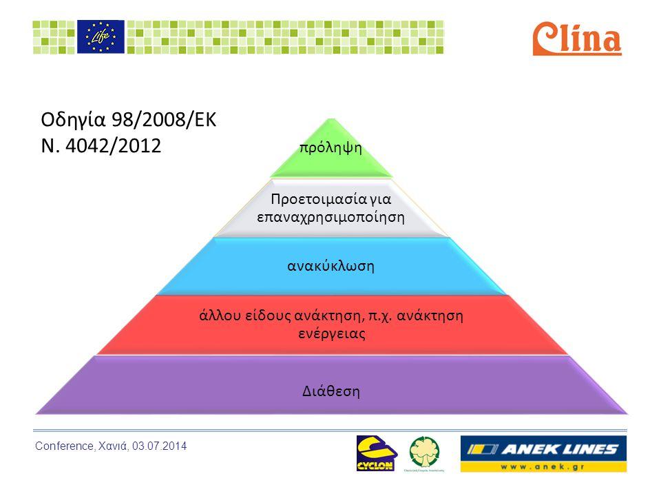 Conference, Χανιά, 03.07.2014 Δράση 3.1: Πιλοτική συλλογή πετρελαιοειδών 2/3 Πιλοτική συλλογή ανά δραστηριότητα και απόβλητο (αριθμός παραλαβών)