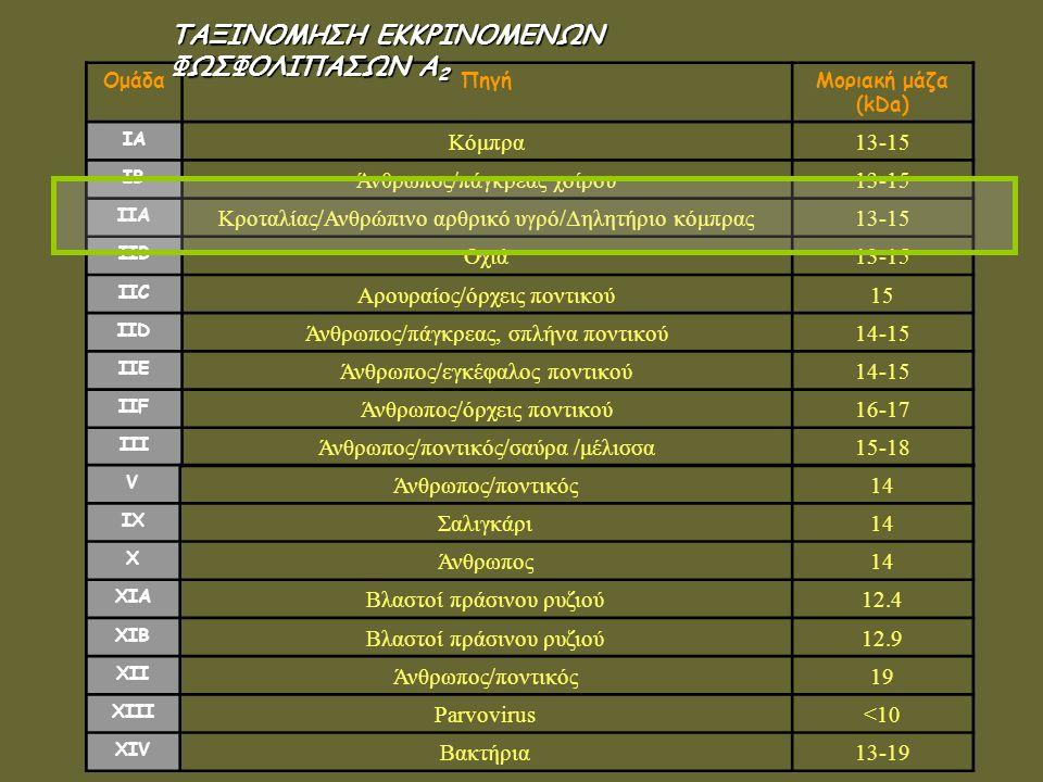 ΟμάδαΠηγήΜοριακή μάζα (kDa) IA Κόμπρα13-15 IB Άνθρωπος/πάγκρεας χοίρου13-15 IIA Κροταλίας/Ανθρώπινο αρθρικό υγρό/Δηλητήριο κόμπρας13-15 IIB Οχιά13-15 IIC Αρουραίος/όρχεις ποντικού15 IID Άνθρωπος/πάγκρεας, σπλήνα ποντικού14-15 IIE Άνθρωπος/εγκέφαλος ποντικού14-15 IIF Άνθρωπος/όρχεις ποντικού16-17 III Άνθρωπος/ποντικός/σαύρα /μέλισσα15-18 V Άνθρωπος/ποντικός14 IX Σαλιγκάρι14 X Άνθρωπος14 XIA Βλαστοί πράσινου ρυζιού12.4 XIB Βλαστοί πράσινου ρυζιού12.9 ΧΙΙ Άνθρωπος/ποντικός19 XIII Parvovirus<10 XIV Βακτήρια13-19 ΤΑΞΙΝΟΜΗΣΗ ΕΚΚΡΙΝΟΜΕΝΩΝ ΦΩΣΦΟΛΙΠΑΣΩΝ Α 2