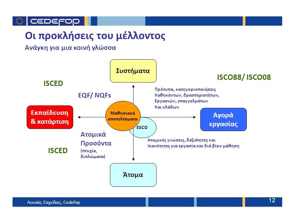 ESCO Οι προκλήσεις του μέλλοντος Ανάγκη για μια κοινή γλώσσα Μαθησιακά αποτελέσματα Συστήματα Άτομα Αγορά εργασίας Εκπαίδευση & κατάρτιση ISCED ISCO88/ ISCO08 ISCED EQF/ NQFs Ατομικά Προσόντα (πτυχία, διπλώματα) Πρότυπα, κατηγοριοποιήσεις Καθηκόντων, δραστηριοτήτων, Εργασιών, επαγγελμάτων Και κλάδων Ατομικές γνώσεις, δεξιότητες και Ικανότητες για εργασία και διά βίου μάθηση Λουκάς Ζαχείλας, Cedefop 12
