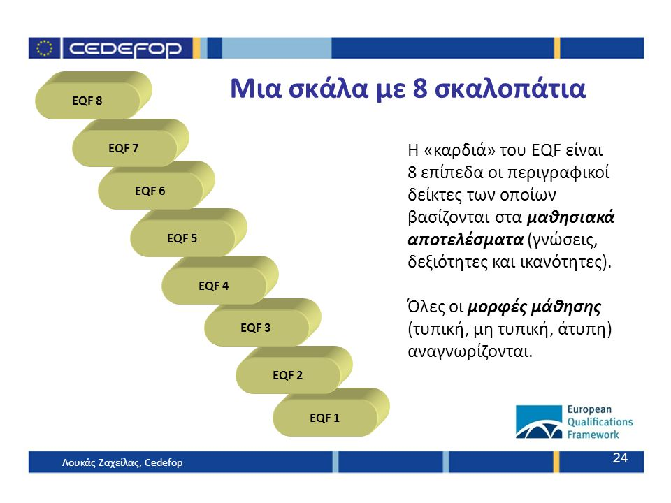 24 EQF 1 EQF 2 EQF 3 EQF 4 EQF 5 EQF 6 EQF 7 EQF 8 Μια σκάλα με 8 σκαλοπάτια Η «καρδιά» του EQF είναι 8 επίπεδα οι περιγραφικοί δείκτες των οποίων βασίζονται στα μαθησιακά αποτελέσματα (γνώσεις, δεξιότητες και ικανότητες).