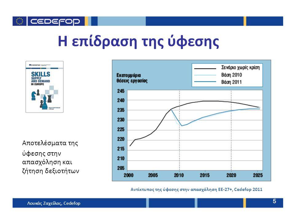 Αποτελέσματα της ύφεσης στην απασχόληση και ζήτηση δεξιοτήτων Αντίκτυπος της ύφεσης στην απασχόληση ΕΕ-27+, Cedefop 2011 Η επίδραση της ύφεσης Λουκάς Ζαχείλας, Cedefop 5