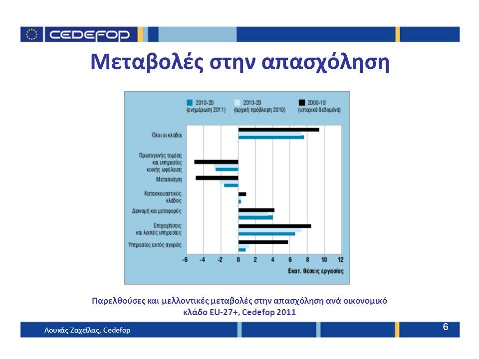 Μεταβολές στην απασχόληση Παρελθούσες και μελλοντικές μεταβολές στην απασχόληση ανά οικονομικό κλάδο EU-27+, Cedefop 2011 Λουκάς Ζαχείλας, Cedefop 6