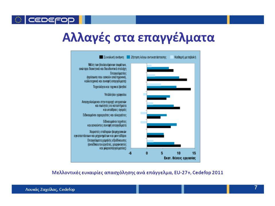 Αλλαγές στα επαγγέλματα Μελλοντικές ευκαιρίες απασχόλησης ανά επάγγελμα, EU-27+, Cedefop 2011 Λουκάς Ζαχείλας, Cedefop 7