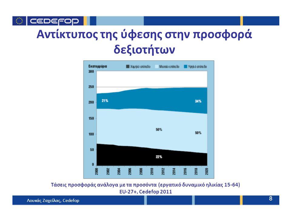 Αντίκτυπος της ύφεσης στην προσφορά δεξιοτήτων Τάσεις προσφοράς ανάλογα με τα προσόντα (εργατικό δυναμικό ηλικίας 15-64) EU-27+, Cedefop 2011 Λουκάς Ζαχείλας, Cedefop 8