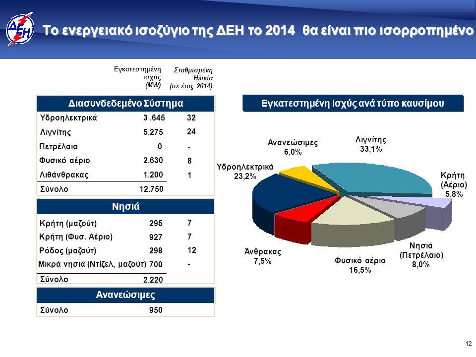 12 Το ενεργειακό ισοζύγιο της ΔΕΗ το 2014 θα είναι πιο ισορροπημένο Εγκατεστημένη Ισχύς ανά τύπο καυσίμου Φυσικό αέριο 16,5% Ανανεώσιμες 6,0% Λιγνίτης 33,1% Νησιά (Πετρέλαιο) 8,0% Κρήτη (Αέριο) 5,8% Υδροηλεκτρικά 23,2% Άνθρακας 7,5% Διασυνδεδεμένο Σύστημα Λιγνίτης Πετρέλαιο Φυσικό αέριο 5.275 3.645 0 2.630 24 32 - 8 Σύνολο12.750 Εγκατεστημένη ισχύς (MW) Σταθμισμένη Ηλικία (σε έτος 2014) Νησιά Ρόδος (μαζούτ) Κρήτη (μαζούτ) Μικρά νησιά (Ντίζελ, μαζούτ) 298 295 700 12 7 - Σύνολο 2.220 Ανανεώσιμες Σύνολο950 Λιθάνθρακας 1.200 1 Κρήτη (Φυσ.