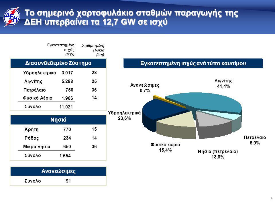 4 Εγκατεστημένη ισχύς ανά τύπο καυσίμου Το σημερινό χαρτοφυλάκιο σταθμών παραγωγής της ΔΕΗ υπερβαίνει τα 12,7 GW σε ισχύ Φυσικό αέριο 15,4% Ανανεώσιμες 0,7% Λιγνίτης 41,4% Πετρέλαιο 5,9% Νησιά (πετρέλαιο) 13,0% Υδροηλεκτρικά 23,6% Διασυνδεδεμένο Σύστημα Λιγνίτης Υδροηλεκτρικά Πετρέλαιο Φυσικό Αέριο 5.288 3.017 750 1.966 25 28 36 14 Σύνολο 11.021 Νησιά Ρόδος Κρήτη Μικρά νησιά 234 770 650 14 15 36 Σύνολο 1.654 Ανανεώσιμες Σύνολο91 Εγκατεστημένη ισχύς (MW) Σταθμισμένη Ηλικία (έτη)