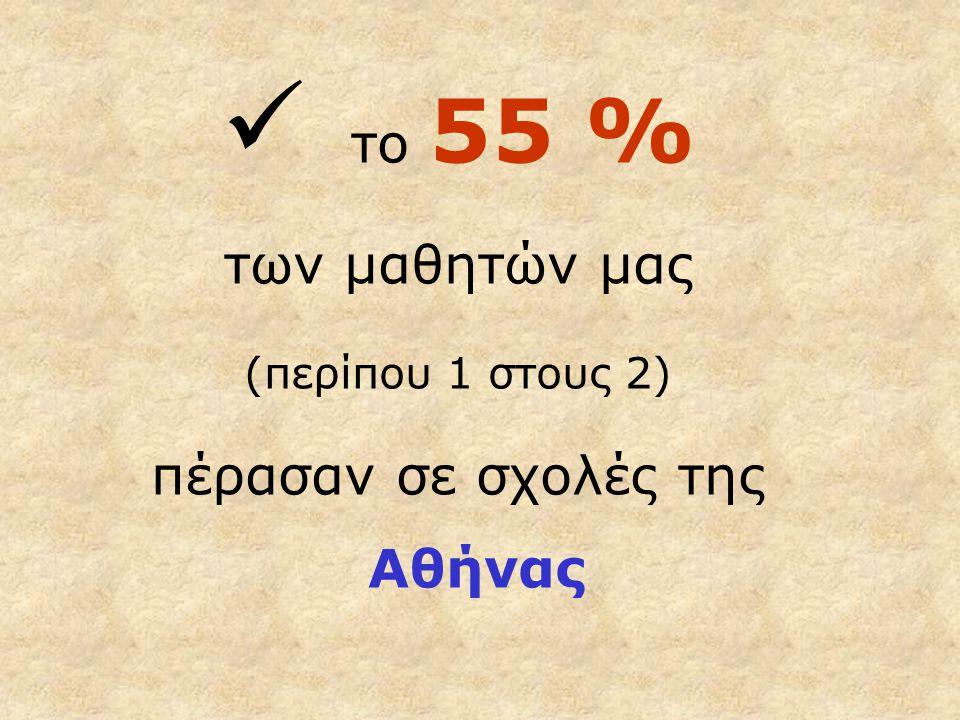 το 55 % των μαθητών μας (περίπου 1 στους 2) πέρασαν σε σχολές της Αθήνας