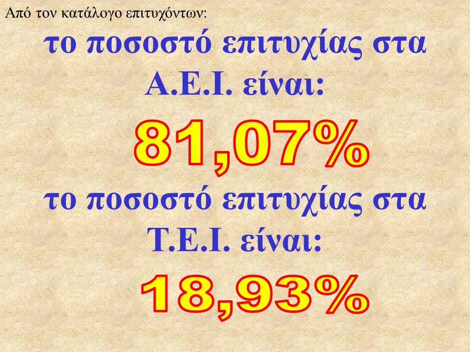 το ποσοστό επιτυχίας στα Α.Ε.Ι.είναι: το ποσοστό επιτυχίας στα Τ.Ε.Ι.
