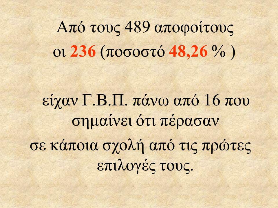 Από τους 489 αποφοίτους οι 236 (ποσοστό 48,26 % ) είχαν Γ.Β.Π.