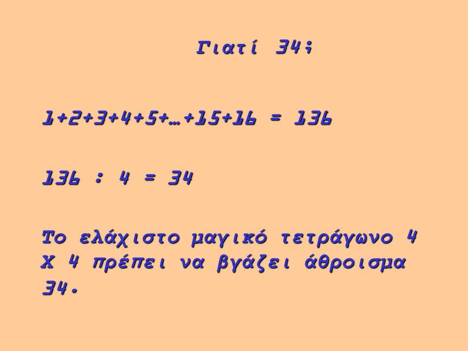 1+2+3+4+5+…+15+16 = 136 136 : 4 = 34 Το ελάχιστο μαγικό τετράγωνο 4 Χ 4 πρέπει να βγάζει άθροισμα 34.