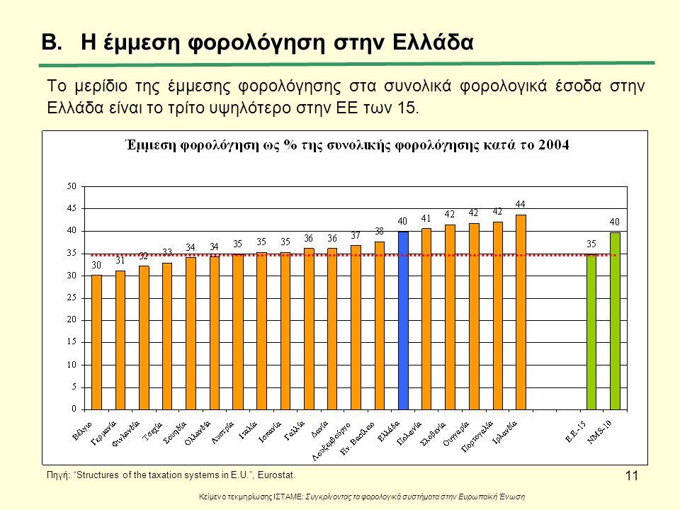11 B.Η έμμεση φορολόγηση στην Ελλάδα Tο μερίδιο της έμμεσης φορολόγησης στα συνολικά φορολογικά έσοδα στην Ελλάδα είναι το τρίτο υψηλότερο στην ΕΕ των
