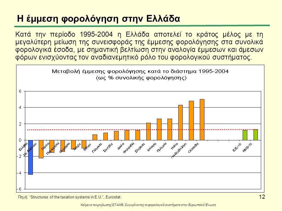 12 Η έμμεση φορολόγηση στην Ελλάδα Κατά την περίοδο 1995-2004 η Ελλάδα αποτελεί το κράτος μέλος με τη μεγαλύτερη μείωση της συνεισφοράς της έμμεσης φο