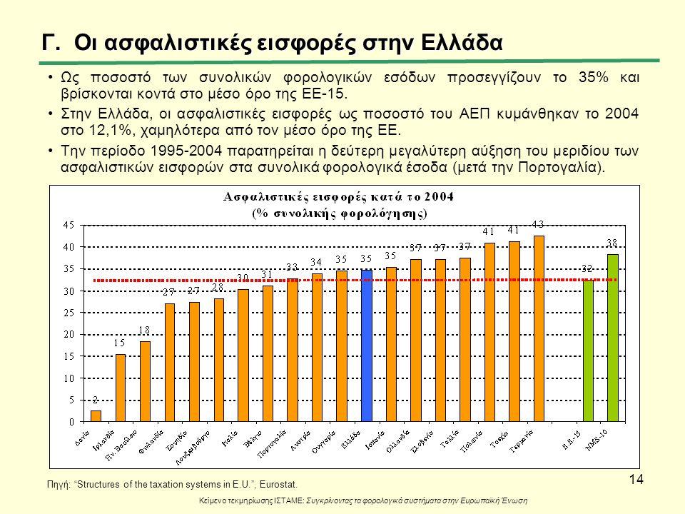 14 Γ. Οι ασφαλιστικές εισφορές στην Ελλάδα Ως ποσοστό των συνολικών φορολογικών εσόδων προσεγγίζουν το 35% και βρίσκονται κοντά στο μέσο όρο της ΕΕ-15