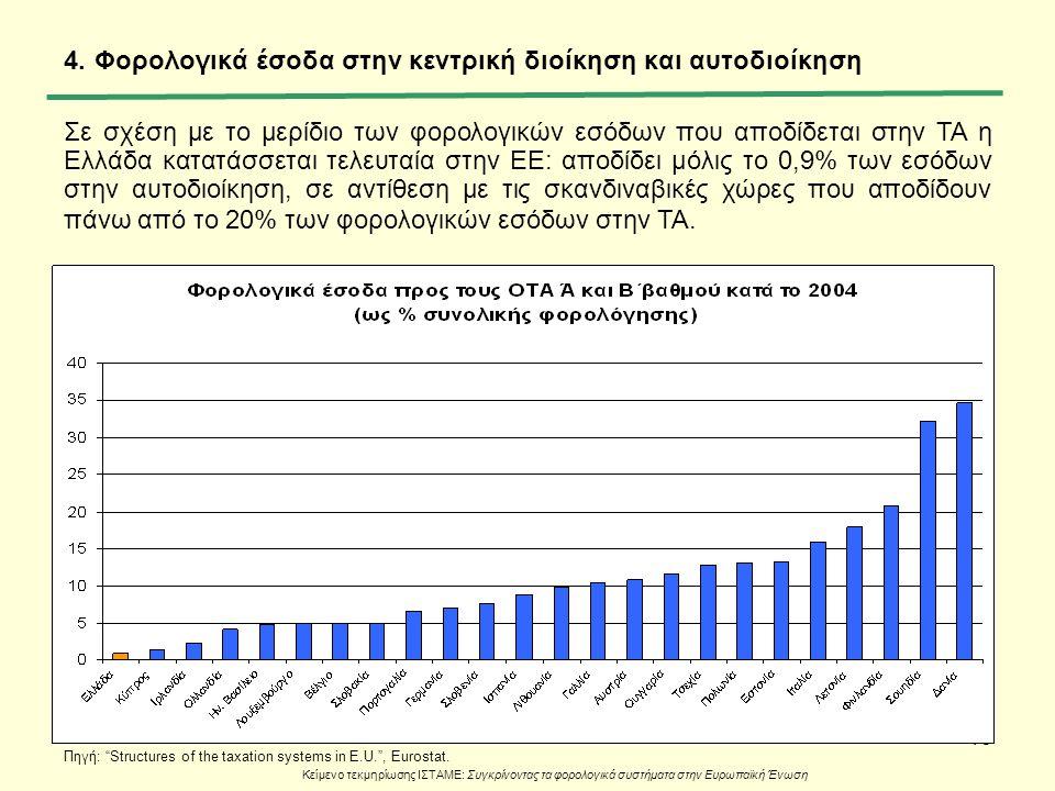 16 4.Φορολογικά έσοδα στην κεντρική διοίκηση και αυτοδιοίκηση Σε σχέση με το μερίδιο των φορολογικών εσόδων που αποδίδεται στην ΤΑ η Ελλάδα κατατάσσετ