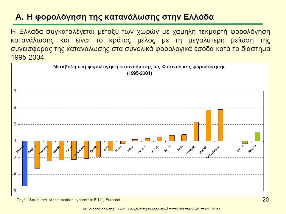 20 A.Η φορολόγηση της κατανάλωσης στην Ελλάδα Κείμενο τεκμηρίωσης ΙΣΤΑΜΕ: Συγκρίνοντας τα φορολογικά συστήματα στην Ευρωπαϊκή Ένωση Η Ελλάδα συγκαταλέ
