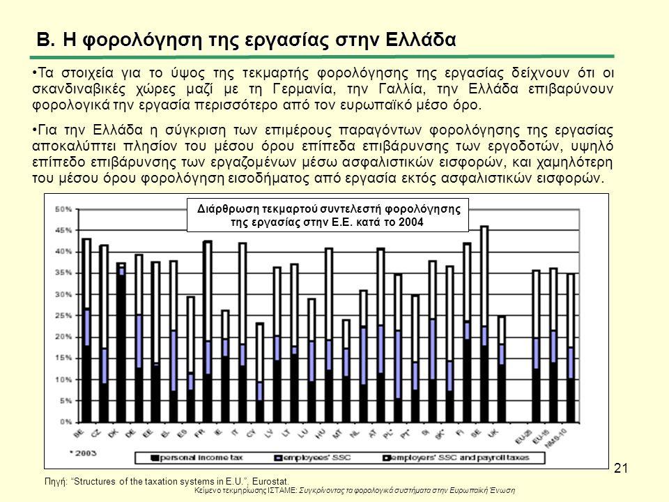 21 B.Η φορολόγηση της εργασίας στην Ελλάδα Κείμενο τεκμηρίωσης ΙΣΤΑΜΕ: Συγκρίνοντας τα φορολογικά συστήματα στην Ευρωπαϊκή Ένωση Τα στοιχεία για το ύψ